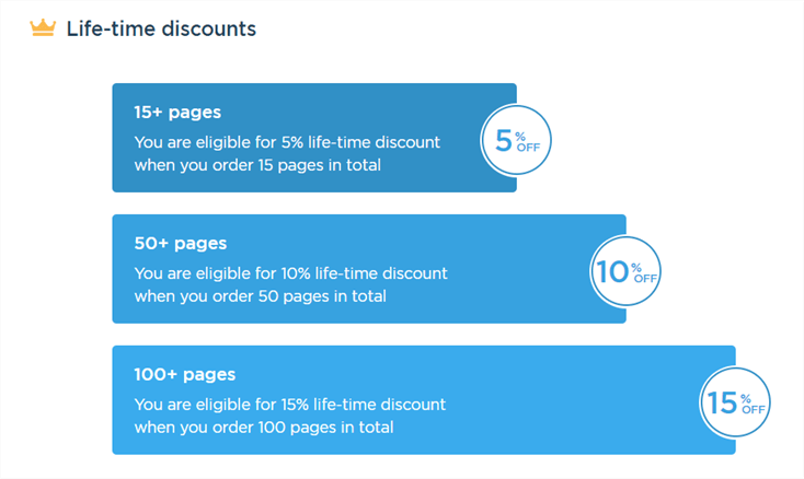 academized.com discount levels